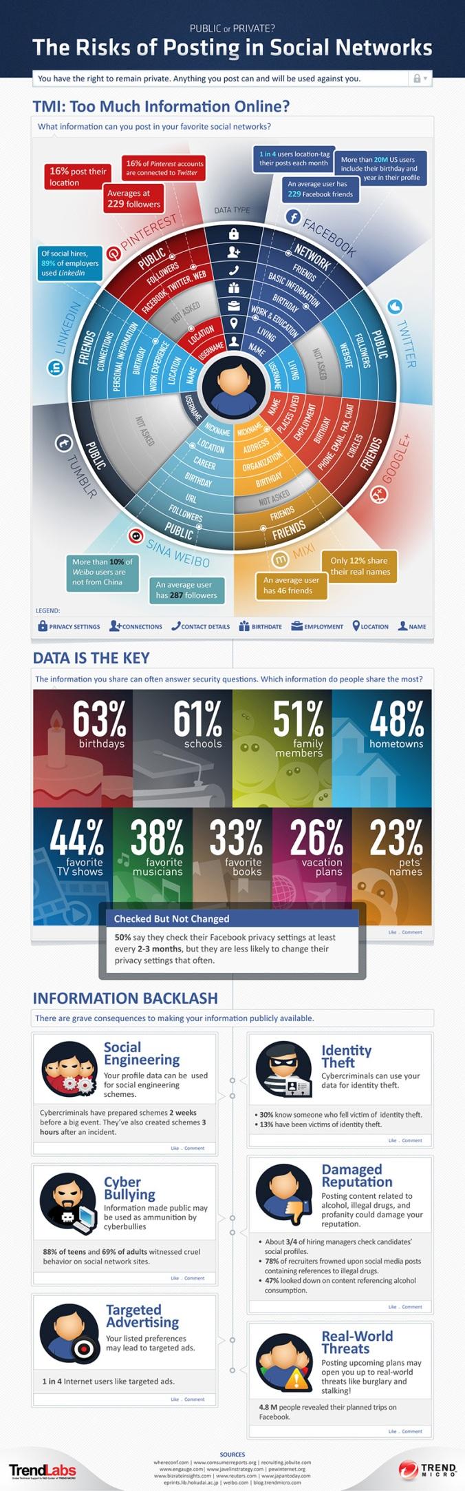 TrendLabs Infographic